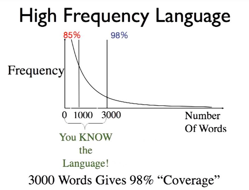 言葉の使用頻度